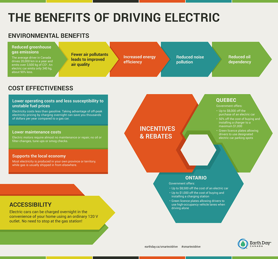 Benefits of Driving Electric infographic