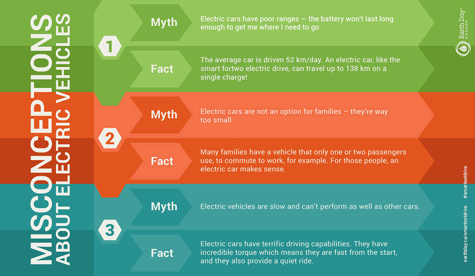 Misconceptions About Electric Vehicles infographic
