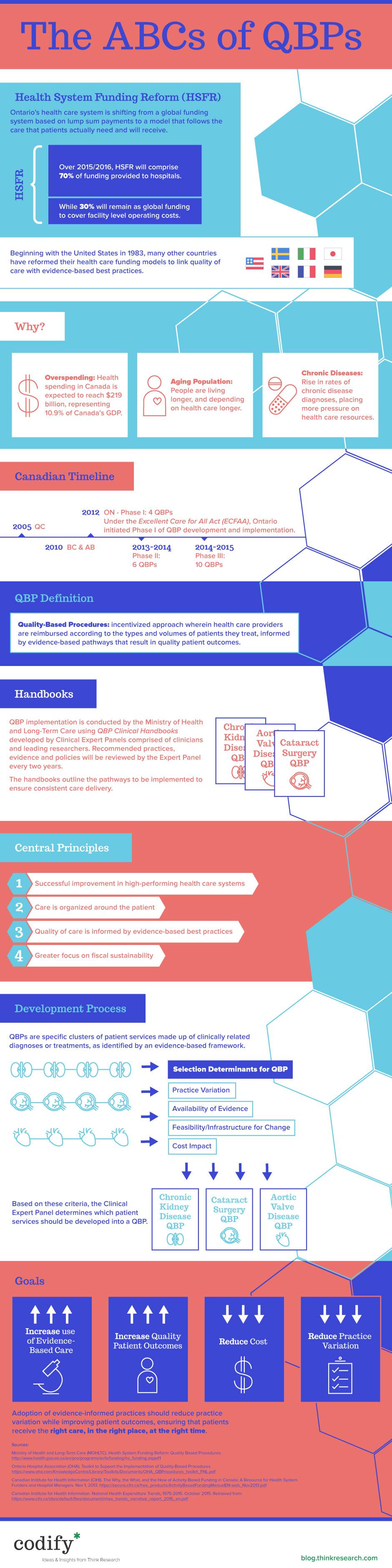 ABCs of QBPs infographic